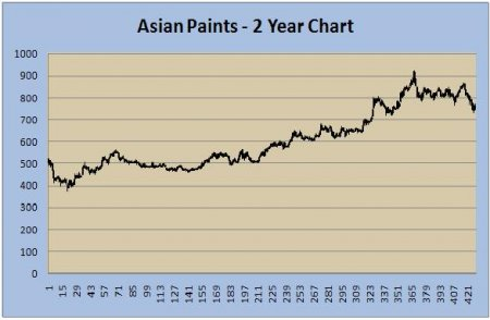 Asian paints stock price